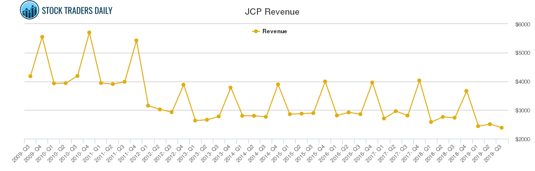 Jcp Stock Chart Growth Rate Quarterly Yearly