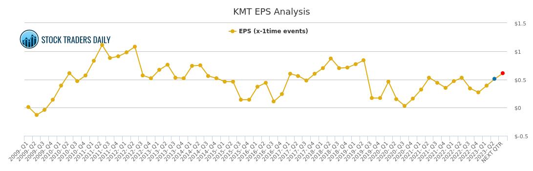 Kennametal Inc. - KMT - Stock Price Today - Zacks
