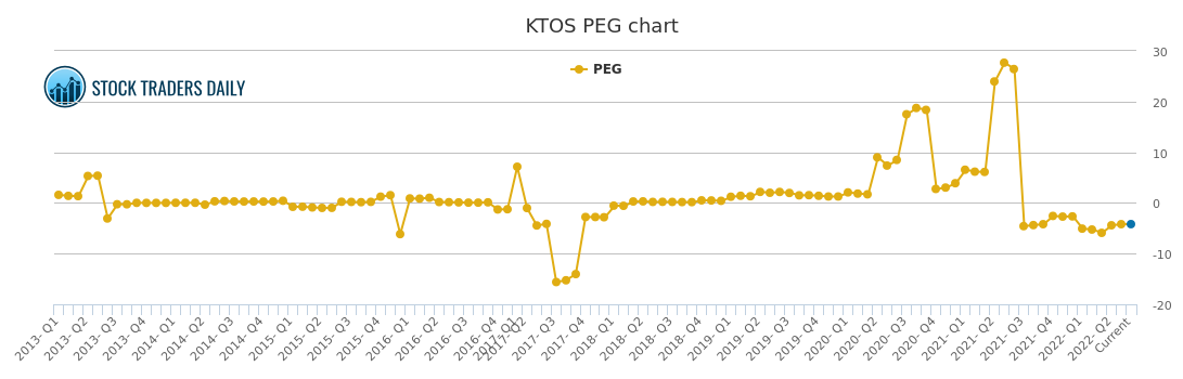 Ktos Stock Chart Growth Rate Quarterly Yearly