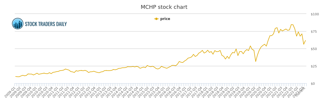 Microchip Technology Price History - MCHP Stock Price Chart