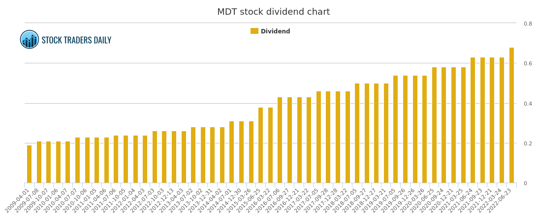 Medtronic Dividend and Trading Advice - MDT Stock Dividend