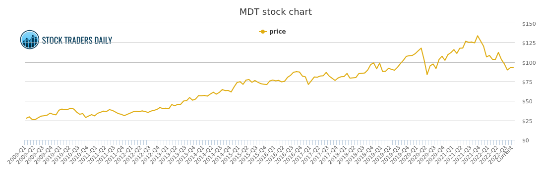 Medtronic Price History - MDT Stock Price Chart