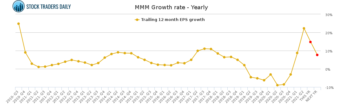 MMM / 3M Company Stock Growth Rate Chart (Yearly)