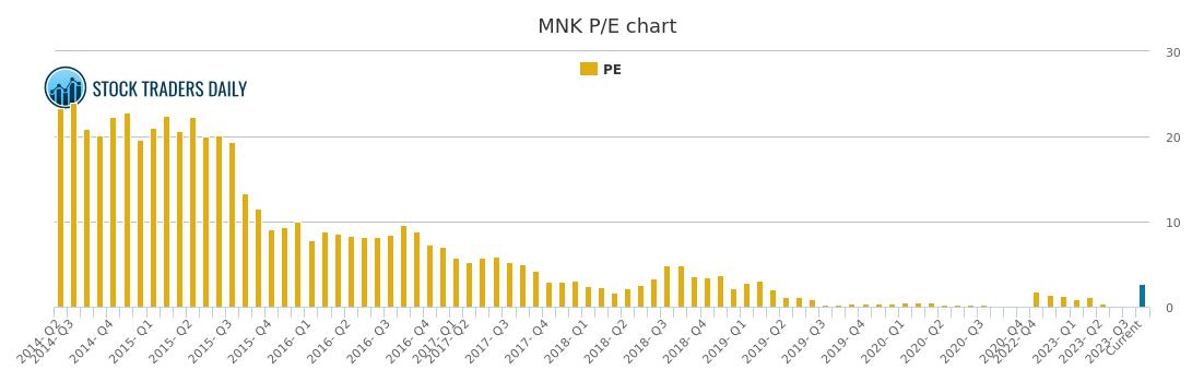 Mallinckrodt Plc PE Ratio, MNK Stock PE Chart History