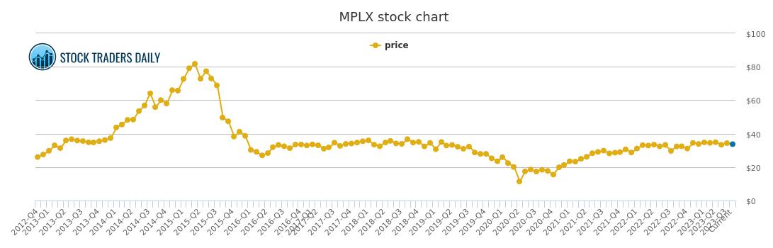 Mplx Lp Price History - MPLX Stock Price Chart