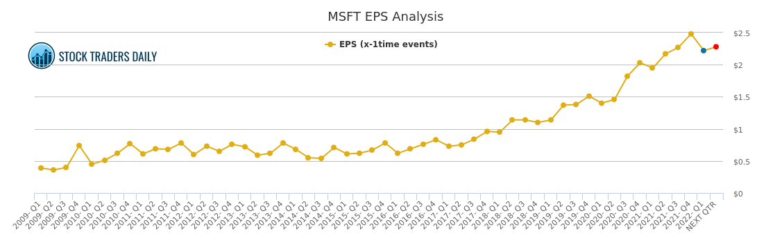 eps chart for microsoft    msft