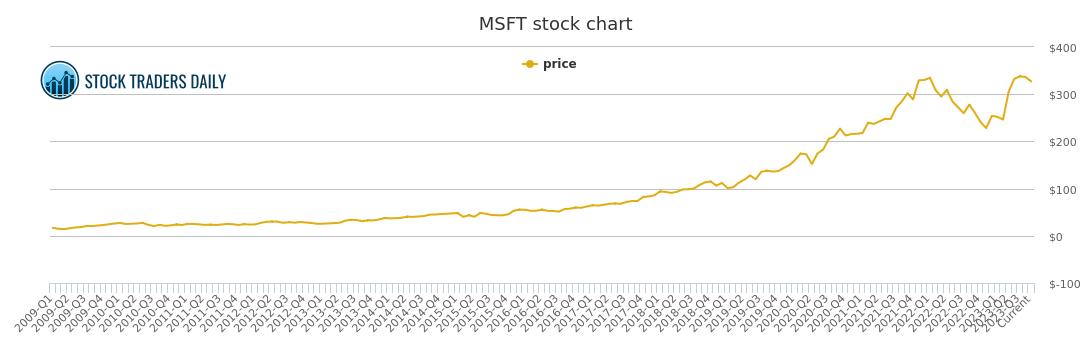microsoft price history