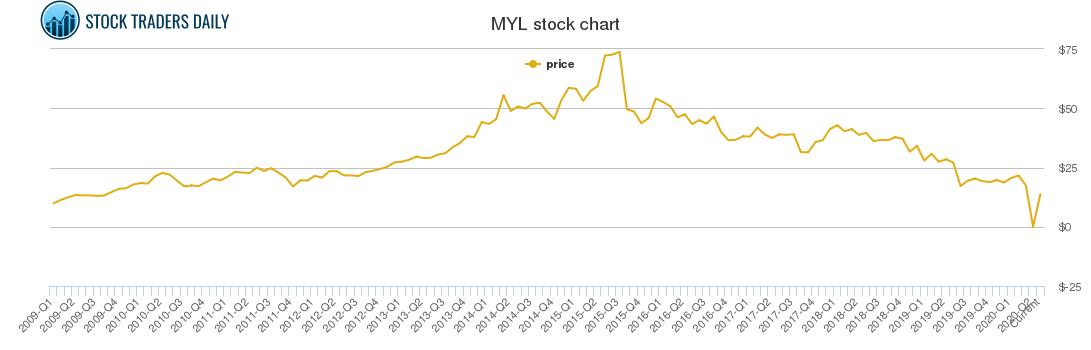 Mylan Price History - MYL Stock Price Chart