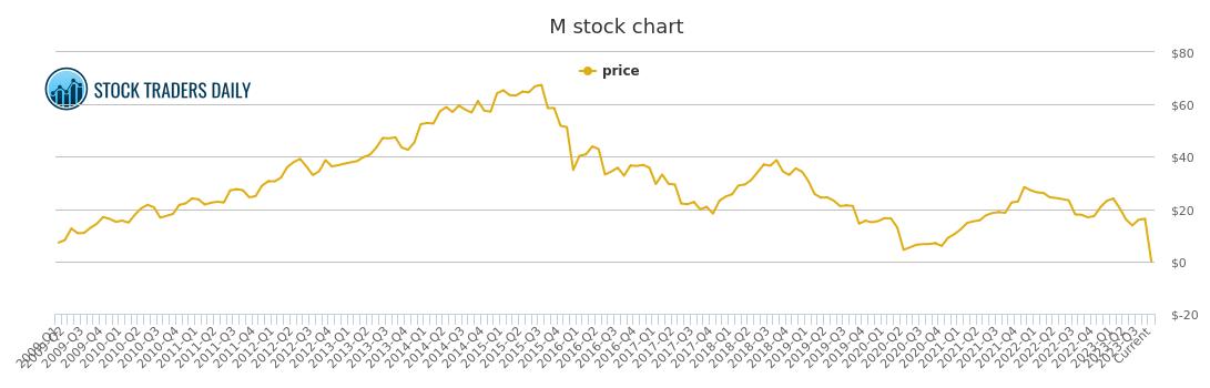 M Pe Chart