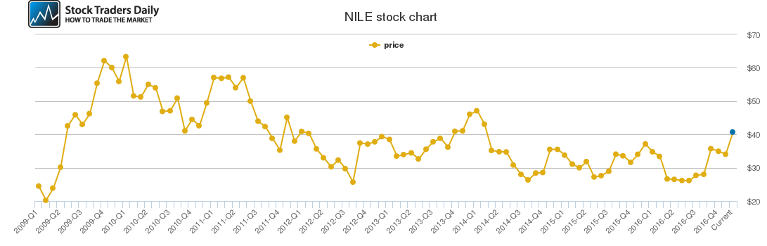 Why Is A Stock S Price So Important