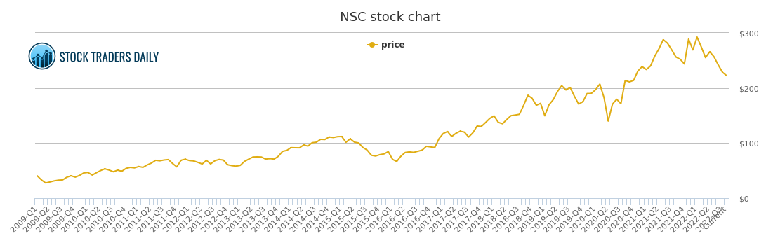 Nsc Stock Quote | Norfolk Southern Price History Nsc Stock Price Chart