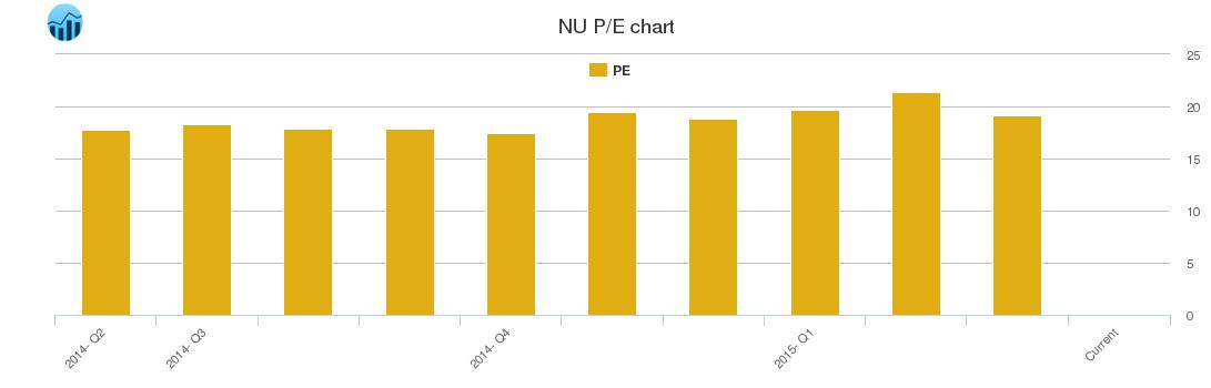 Northeast Utilities PE Ratio, NU Stock PE Chart History