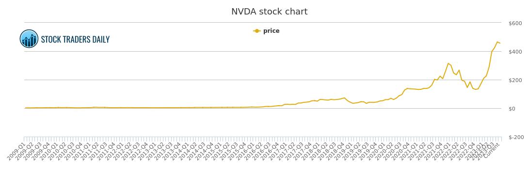 Nvda Pe Chart