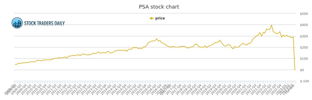 Public storage price history psa stock price chart