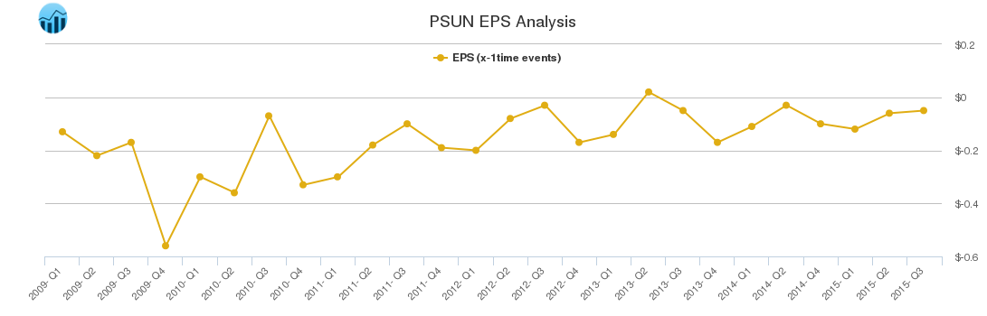 Eps Chart For Pacific Sunwear Of Cal Psun Stock Traders Daily