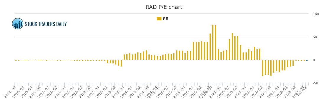 Rad Stock Chart Growth Rate Quarterly Yearly
