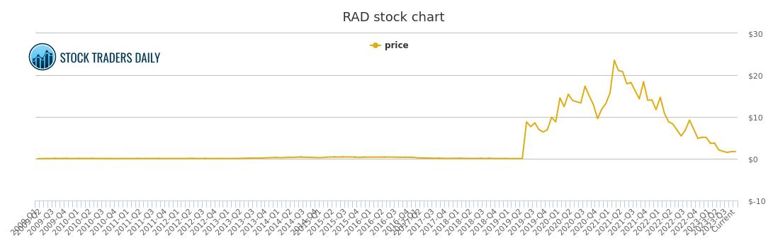 Rite Aid Stock Quote Fascinating Rite Aid Price History  Rad Stock Price Chart