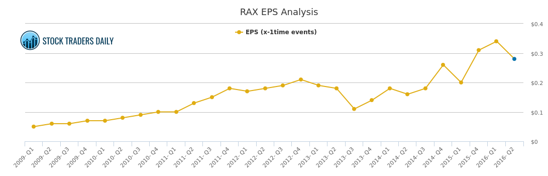 EPS Chart for Rackspace / RAX - Stock Traders Daily