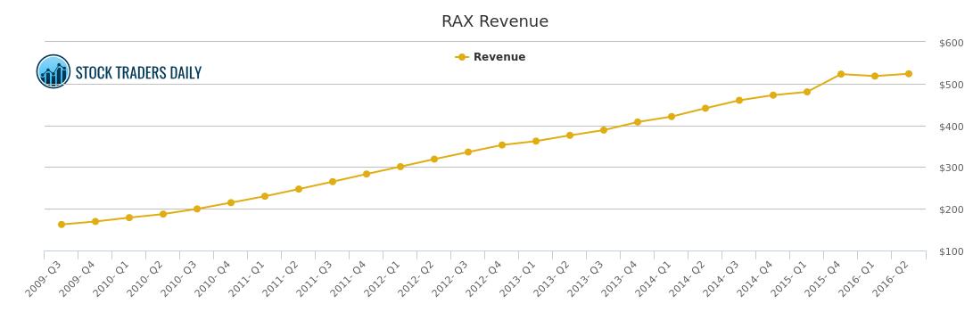 Rackspace Revenue Chart - RAX Stock Revenue History