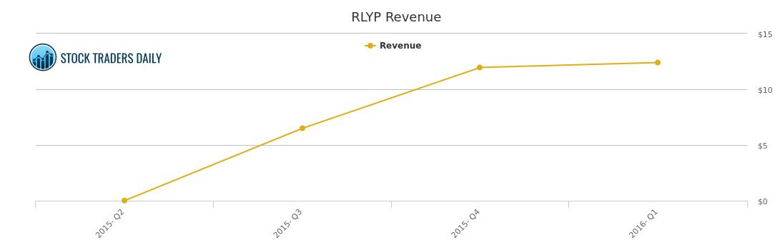 Relypsa Revenue Chart - RLYP Stock Revenue History