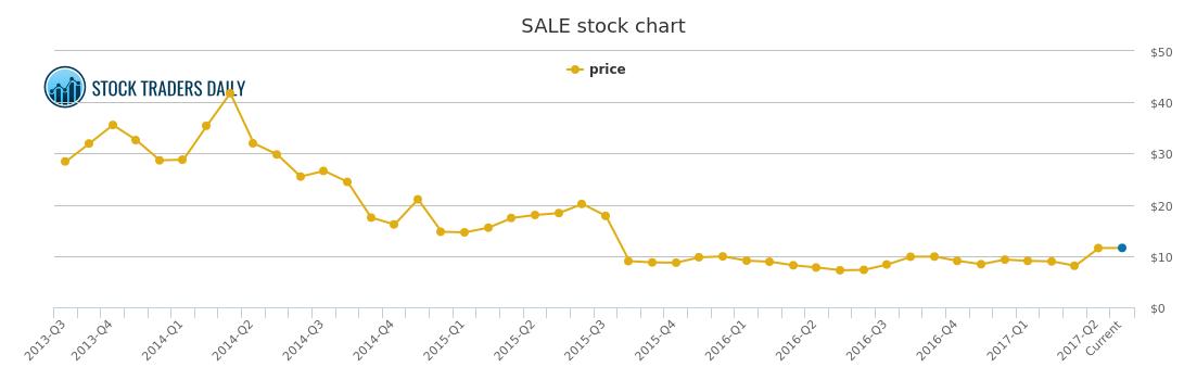 retailmenot price history sale stock price chart