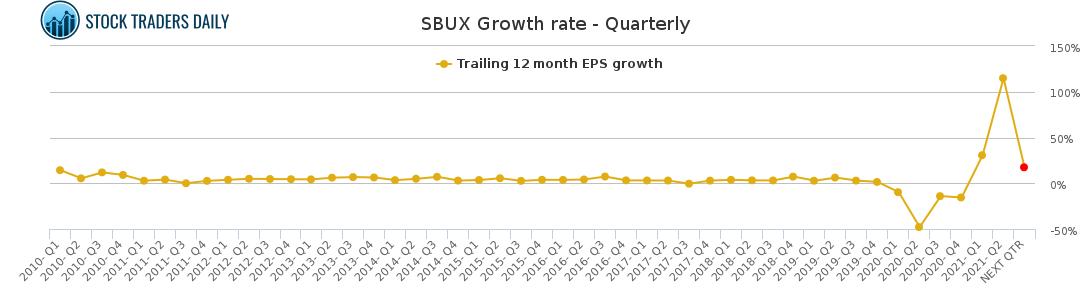 Sbux Starbucks Stock Growth Chart Quarterly