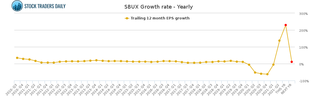 Sbux Starbucks Stock Growth Rate Chart Yearly