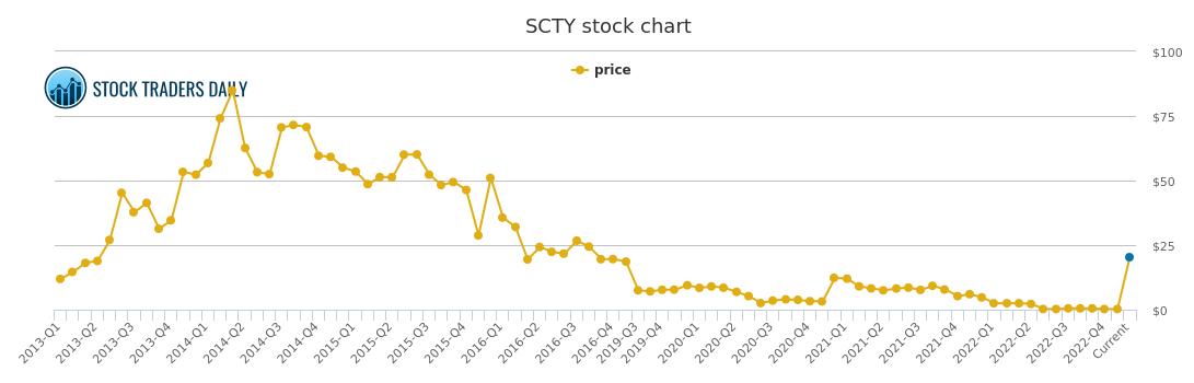 Solarcity price history scty stock price chart