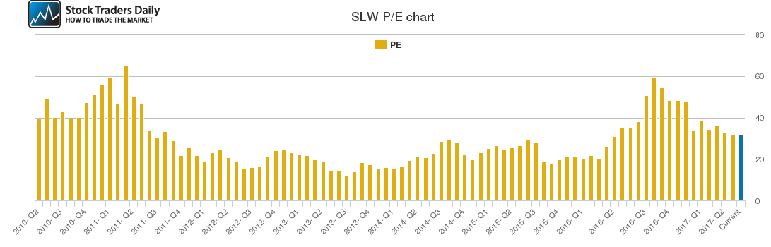Slw Stock Chart Growth Rate Quarterly Yearly