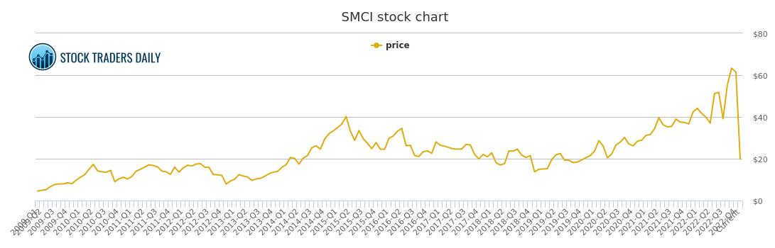 Super Micro Computer Price History - SMCI Stock Price Chart