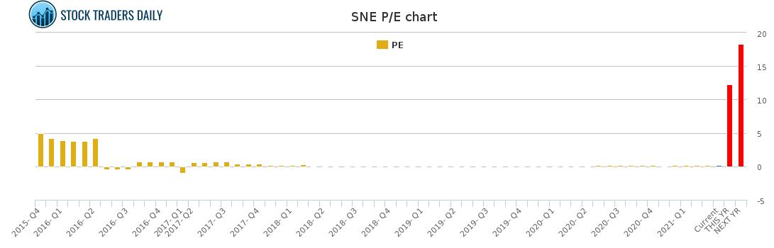 Sne Stock Price >> Sony Corporation Pe Ratio Sne Stock Pe Chart History