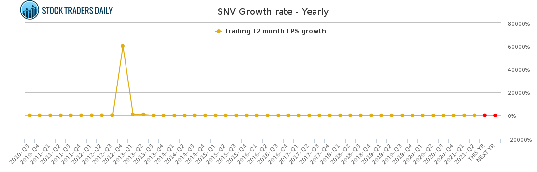 snv synovus financial stock growth rate chart yearly