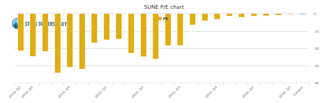 Sune Stock Chart Growth Rate Quarterly Yearly