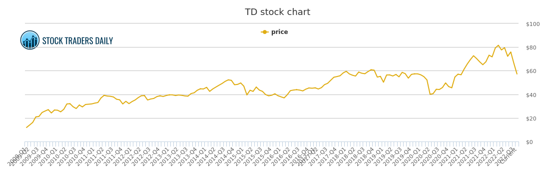 td bank stock market