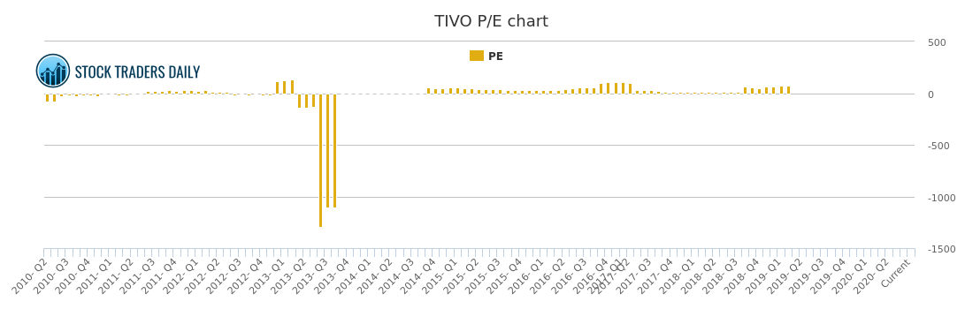 tivo analysis Tivo segmentation analytics case solution, this case is about accounting publication date: 01/25/2016 thinkalike, a fictitious marketing consulting firm, was requested by tivo to diversify the marke.