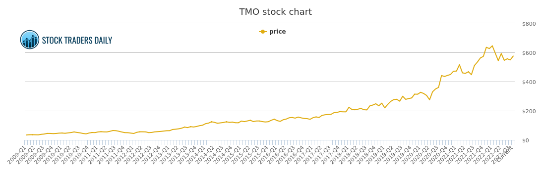 Thermo Fisher Scientific Price History Tmo Stock Price Chart