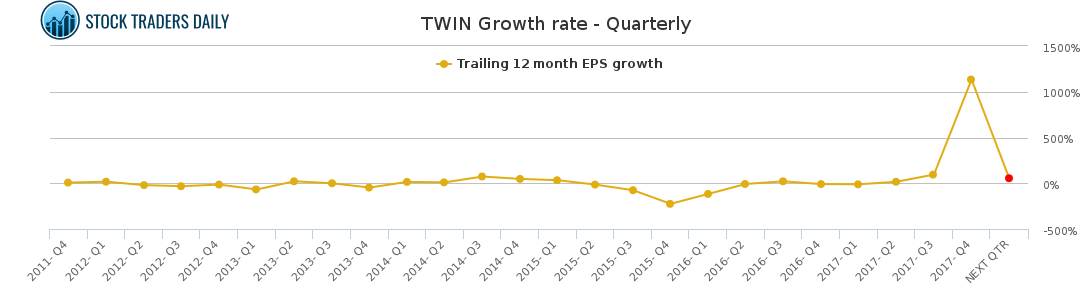 Twin Twin Disc Stock Growth Chart Quarterly