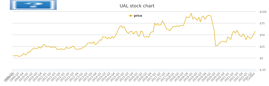 Ual Pe Chart