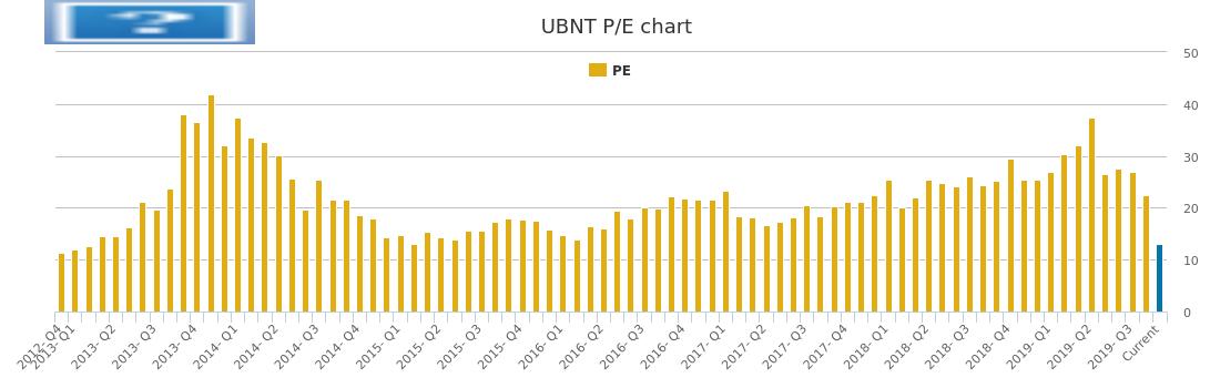 Ubiquiti Networks PE Ratio, UBNT Stock PE Chart History