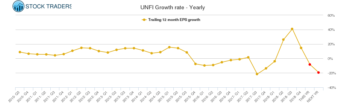 UNFI / United Natural Foods Stock Growth Rate Chart (Yearly)