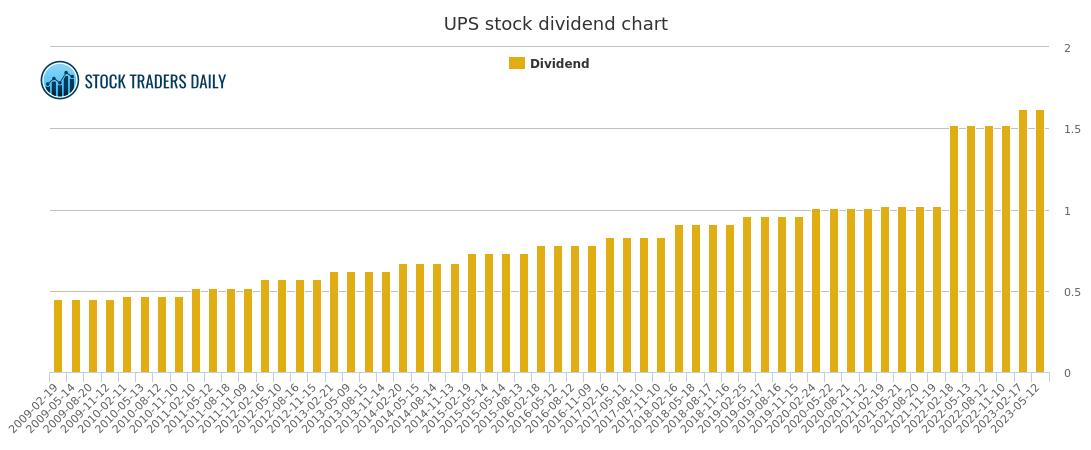 Ups stock price history chart : Ticker chart