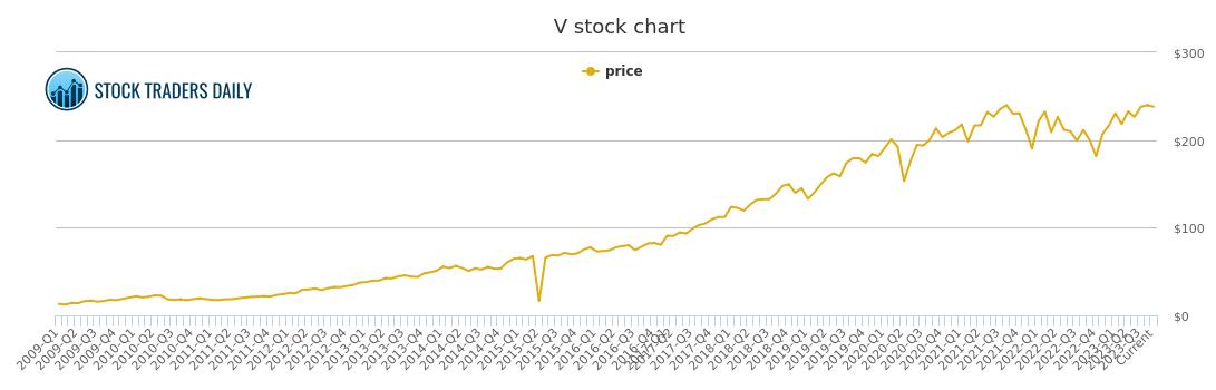 visa stock price history chart - Ratan