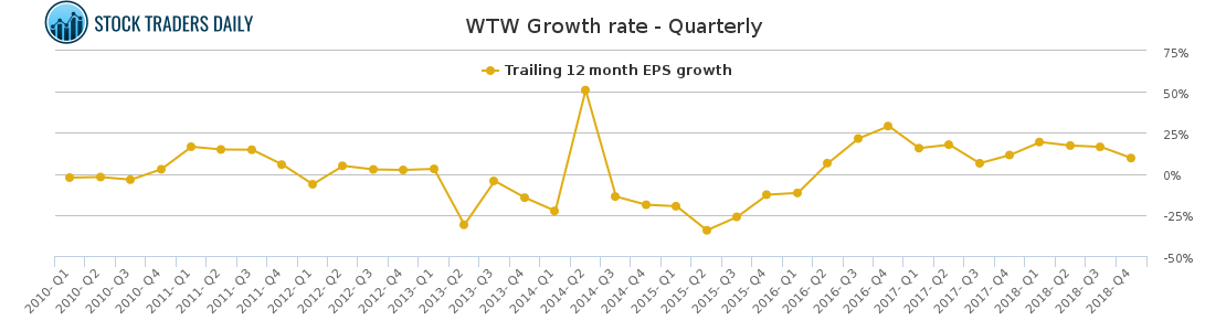 Wtw Weight Watchers International Stock Growth Chart Quarterly