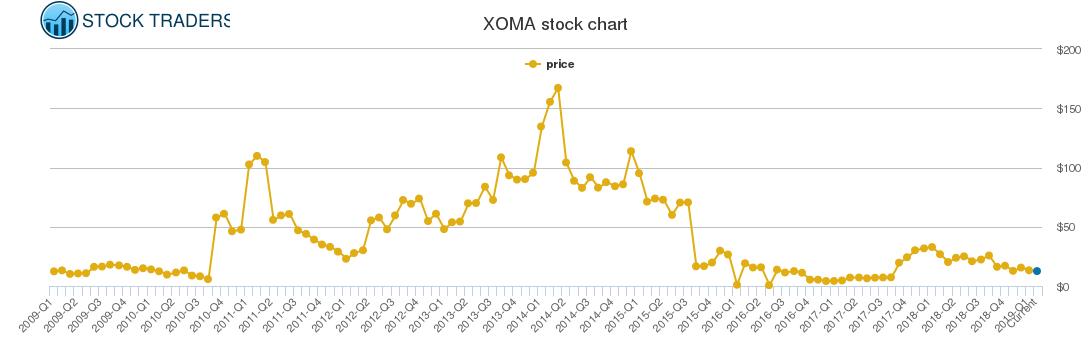 Xoma Price History Xoma Stock Price Chart