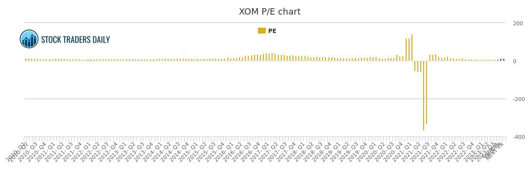 Exxon Mobil Pe Ratio Xom Stock Pe Chart History