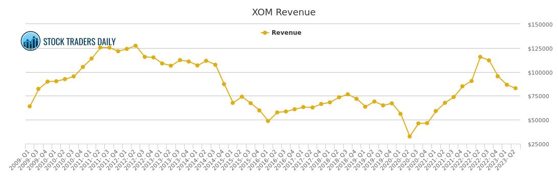 Exxon Mobil Revenue Chart Xom Stock Revenue History